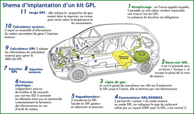 Kit gpl voiture tarif